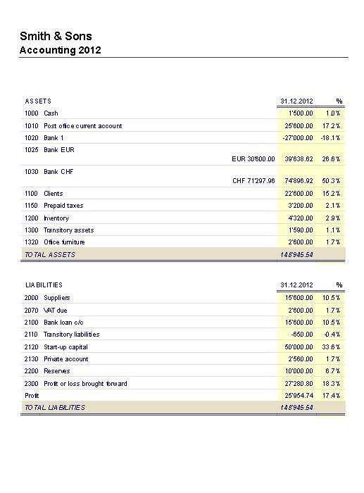 enhanced balance sheet banana accounting 7