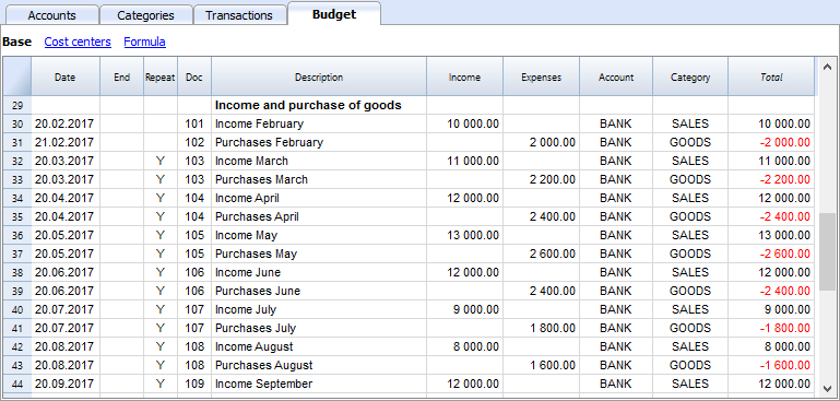 financial planning for a startup income and expense accounting