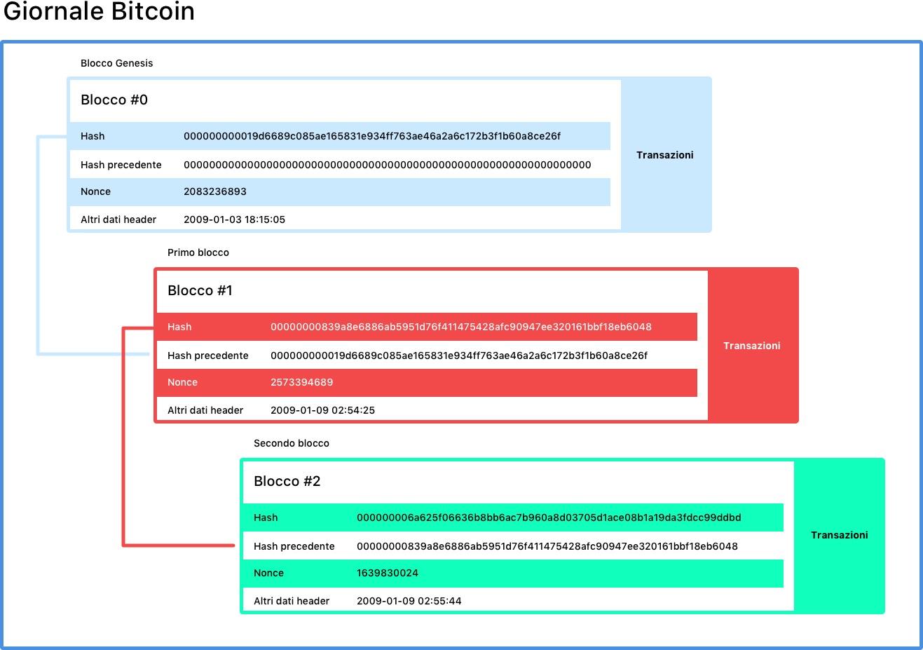 white label bitcoin piattaforma di trading deposito bitcoin da gdax a bena